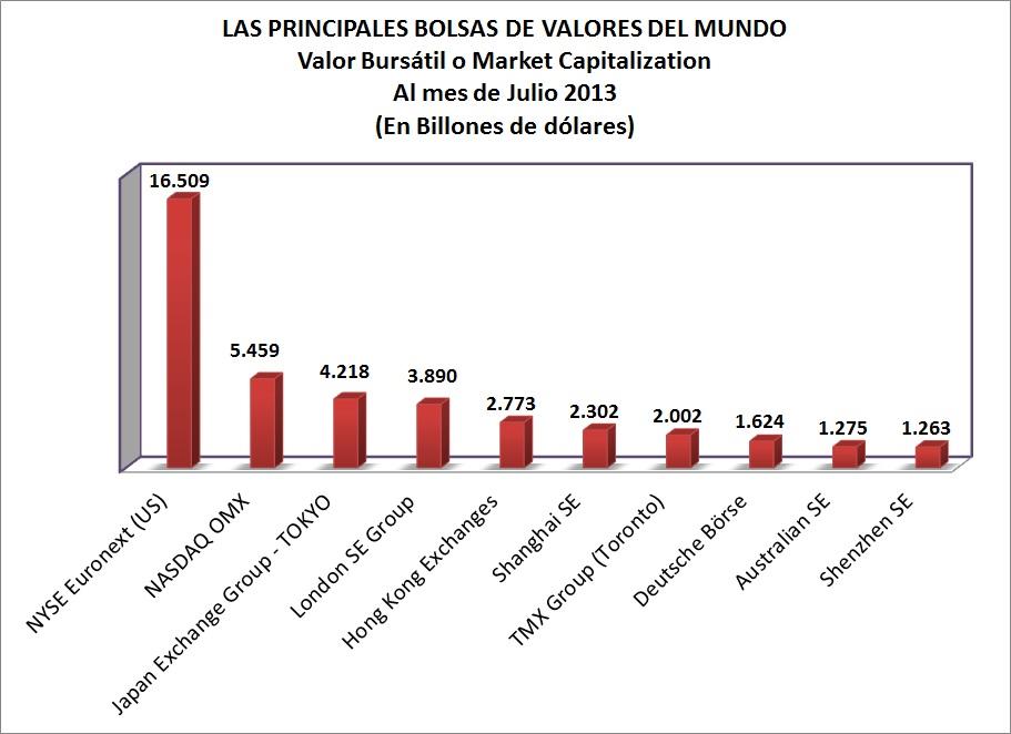 Las diez principales Bolsas de Valores en el Mundo